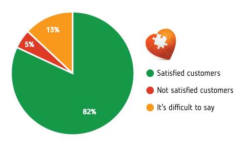 Uadreams complaints: customer survey
